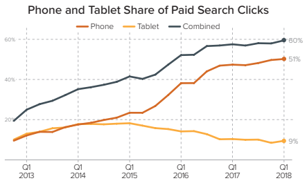 device paid search share - merkle