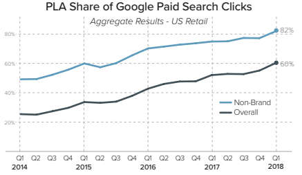 paid search clicks share - google pla