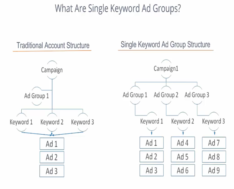 skag adwords