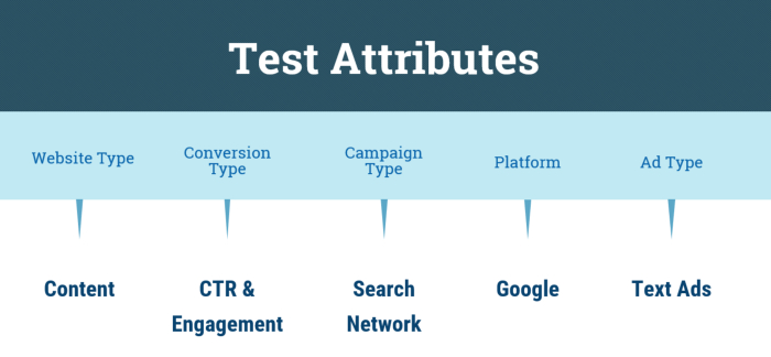 ppc ad copy attributes to test
