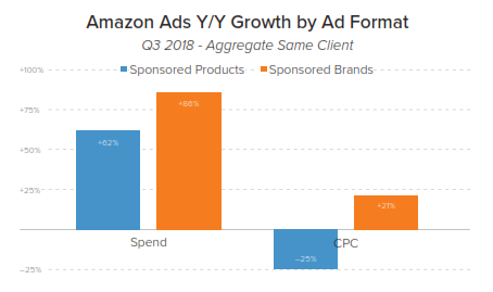 amazon ads spend by ad format