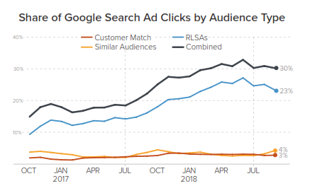 google search ad clicks by audience type