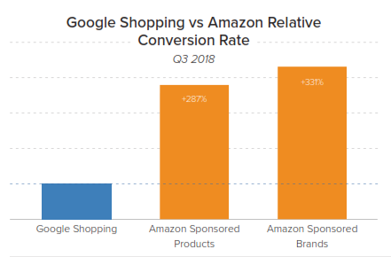 google shopping vs amazon conversion rate