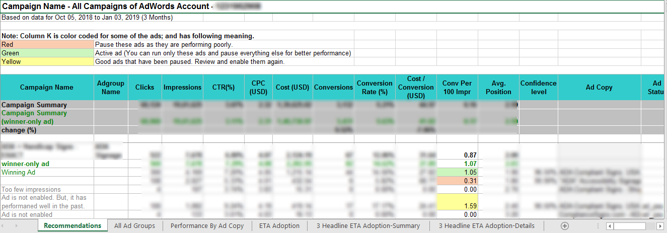 ad performance report recommendations