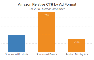 amazon CTR by ad format merkle q4 2018