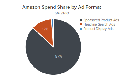 amazon spend share by ad format merkle q4 2018