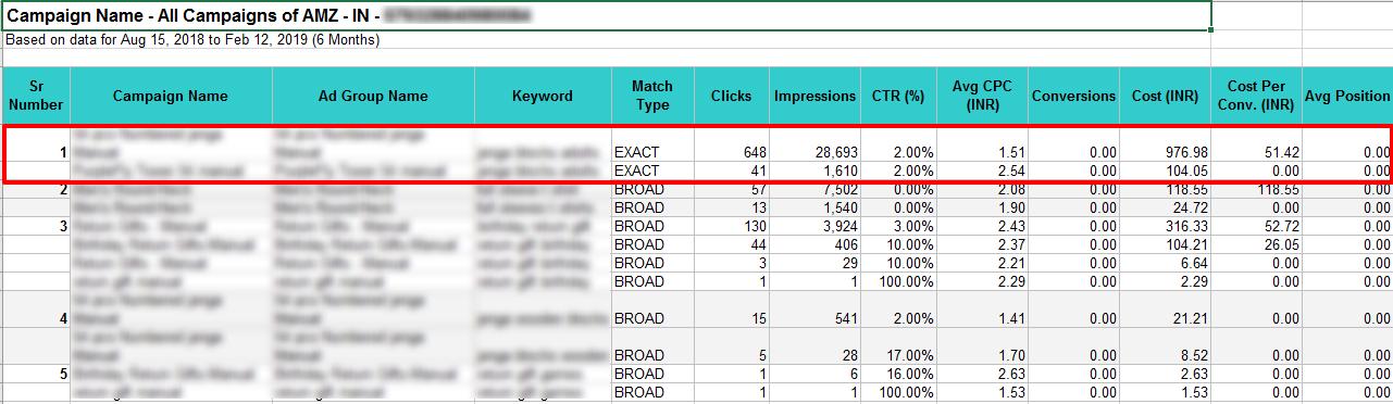 duplicate keywords report excel