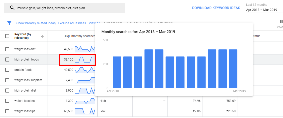 avg monthly searches keyword planner