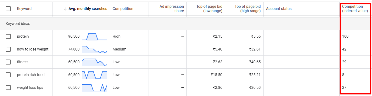 competition indexed value keyword planner