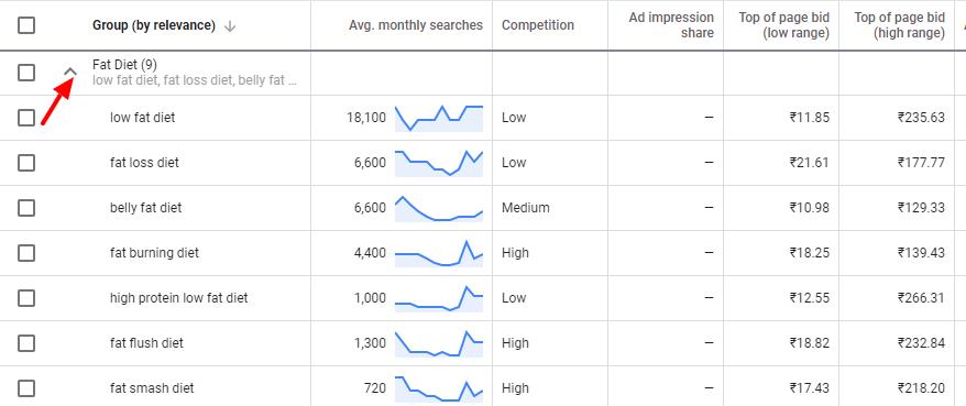 grouped keywords expanded google keywords planner