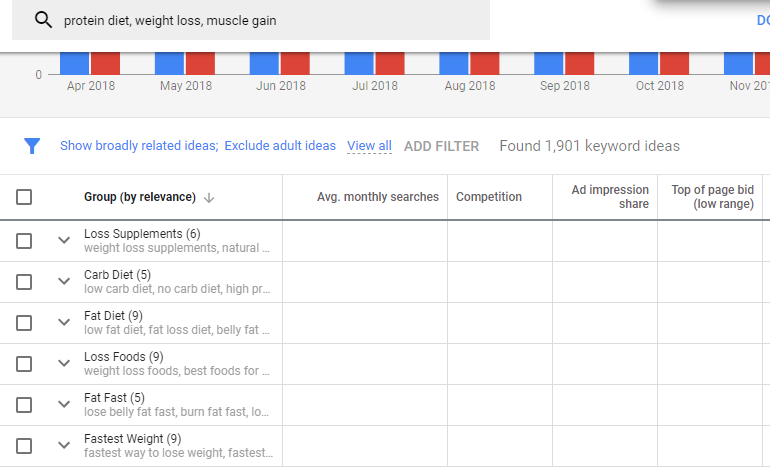 grouped keywords google keyword planner