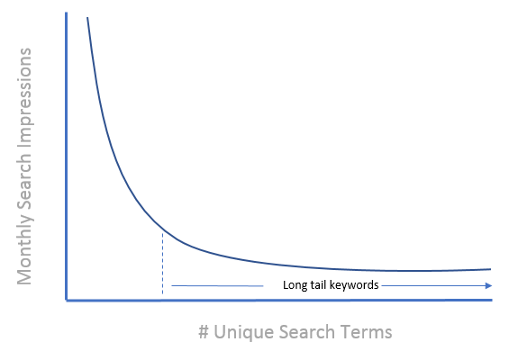 long tail keywords in paid search
