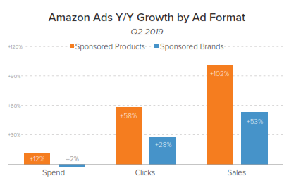 amazon ads growth by format