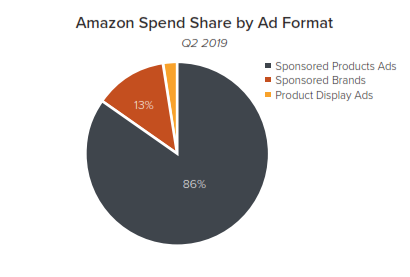 amazon spend share by format