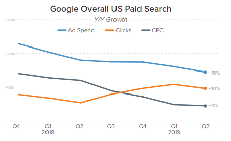 google paid search spend