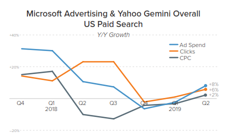 microsoft advertising paid search growth