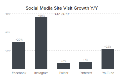 social media site visit growth