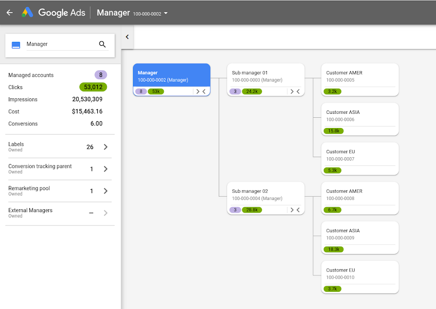 Manage multiple accounts more efficiently with the account map