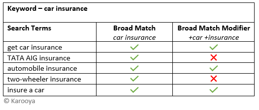 example 1 broad match vs broad match modifier