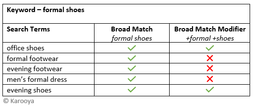 example 2 broad match vs broad match modifier