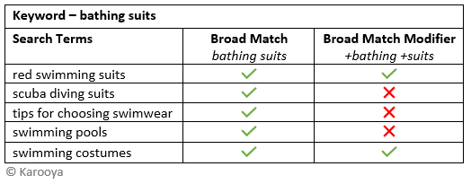 example 3 broad match vs broad match modifier
