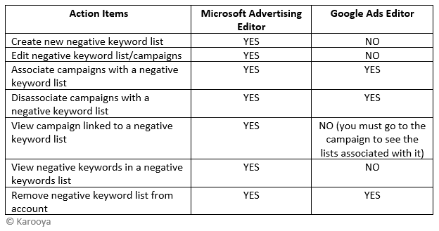 negative keyword list action items google ads editor vs microsoft ads editor