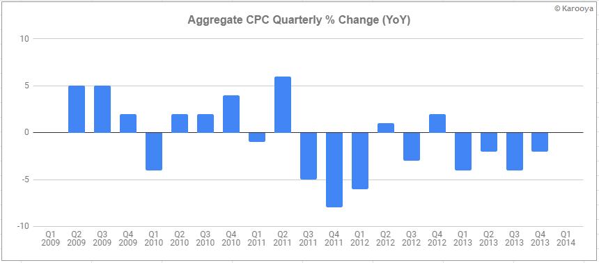 aggregate cpc % change