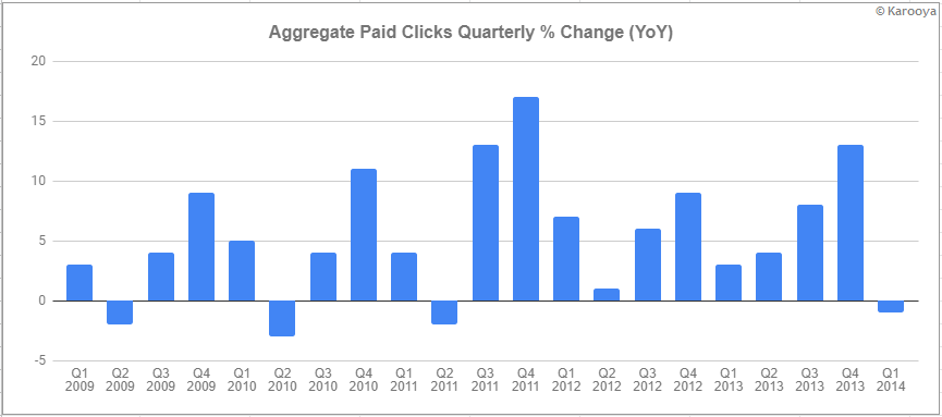 aggregate paid clicks % change