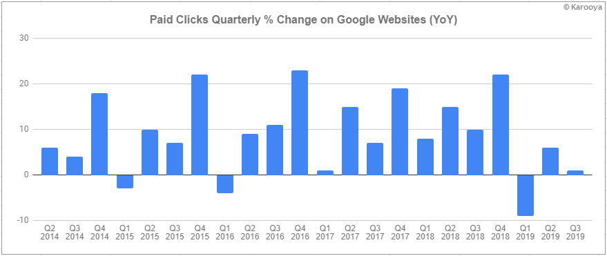 paid clicks % change