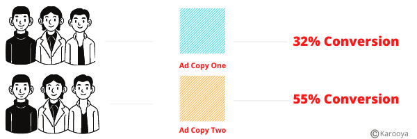 Test Ad copies