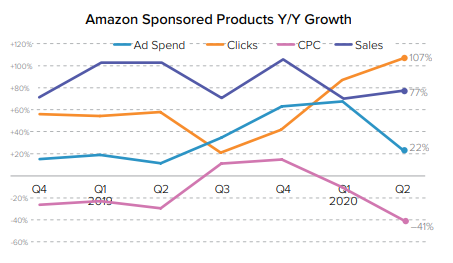 Amazon Sponsored Product Ad Spend