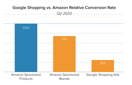 Conversion Rates between Google shopping ads and Amazon Ads