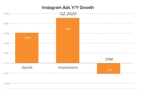 Instagram Ads Growth in Q2 2020