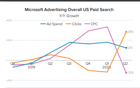 Microsoft Advertising Overall US paid search growth