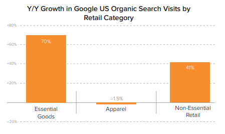 Organic search growth in retail industry