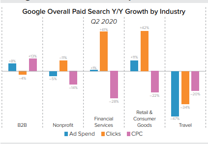 Google overall paid search growth in retail and financial industry
