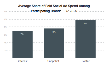 Paid social ad spending among pinterest, twitter and snapchat
