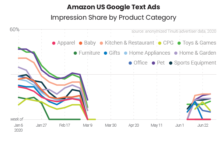 amazon back on google ads