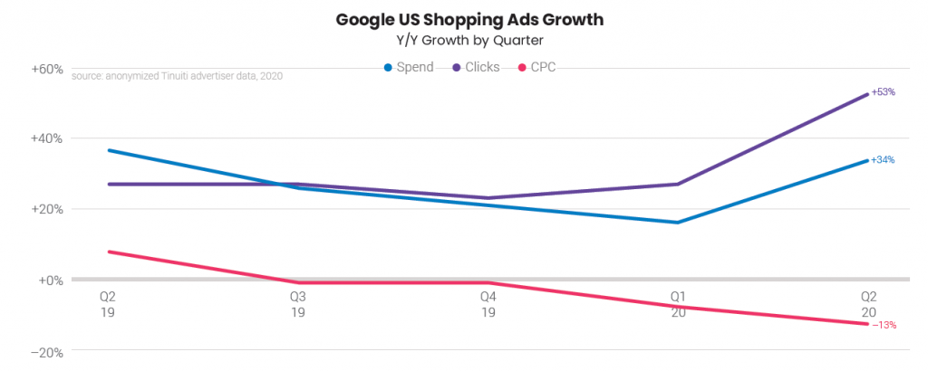 google shopping ads growth tinuiti