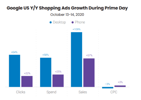Amazon prime day growth in shopping ads