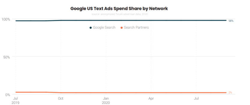 Google's Text Ad Spend