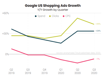 Google's Shopping Ads Growth