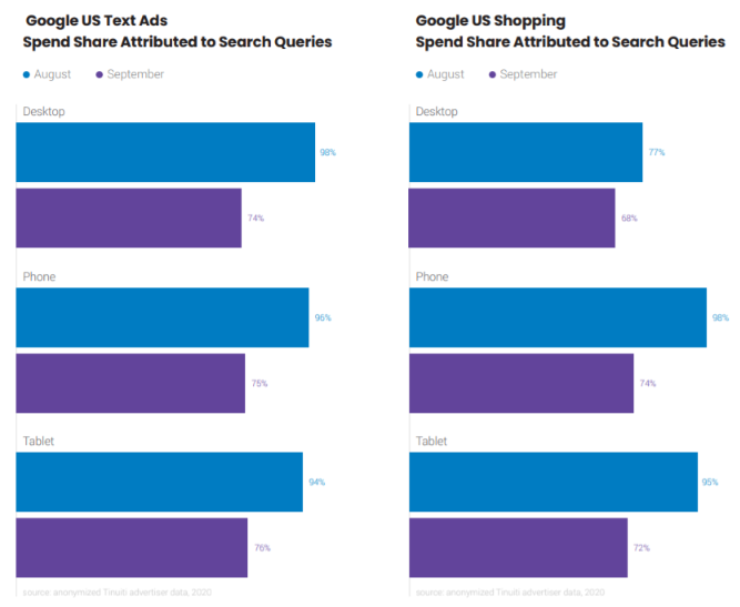 Impact of Google Ads search term changes on text ads and shopping ads