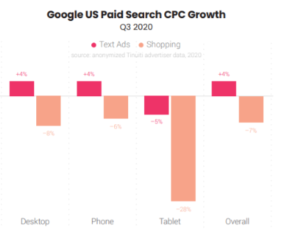 Text Ads CPC Growth