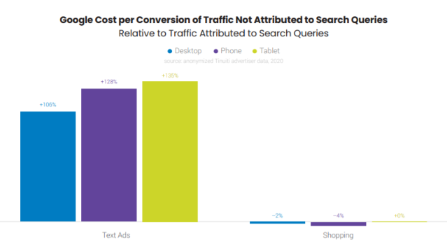 Cost per conversion of traffic not attributed to search queries
