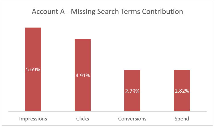 Missing Search Term in Google Ads