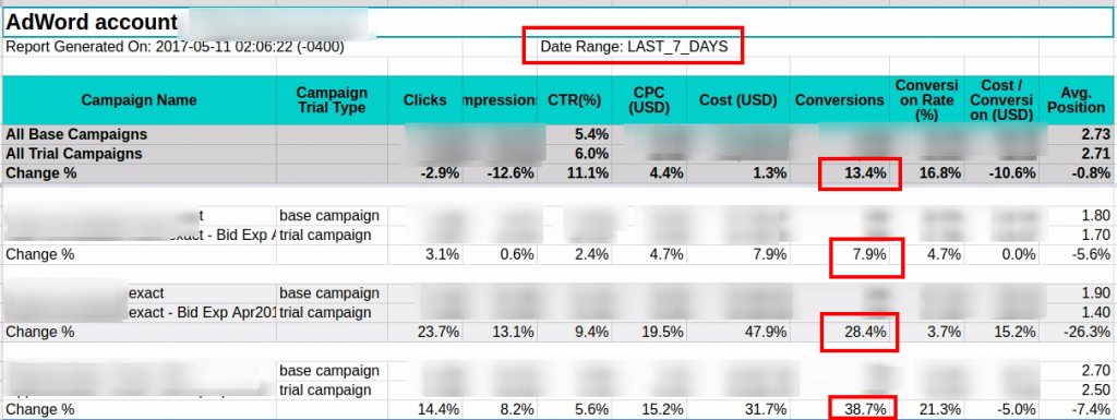 Google ads experiment results by the ad performance script