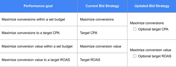 Bid strategies for search campaign in google ads
