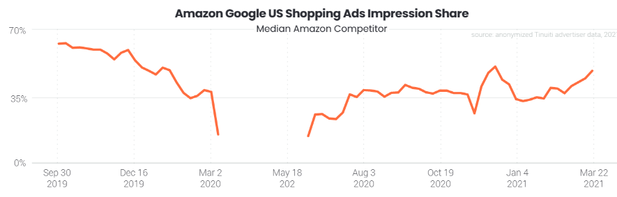 Amazon shopping ads impression share