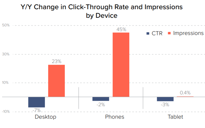 CTR and impressions by device